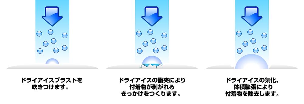 ドライアイス洗浄の仕組み